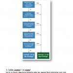 Joomla! 1.6 Entscheidhilfe