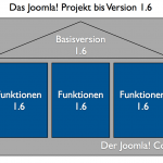 Joomla Projekt bis Version 1.6