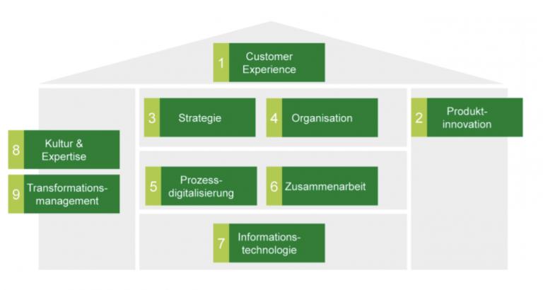 Digital Maturity Model der HSG