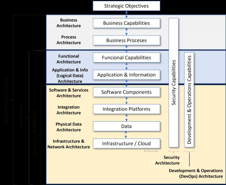 Business Process Architektur